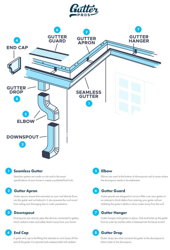 gutter system-diagram
